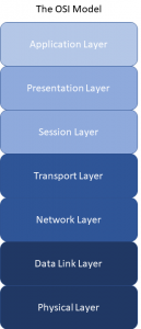 Open Systems Interconnection model, featuring the 7 layers