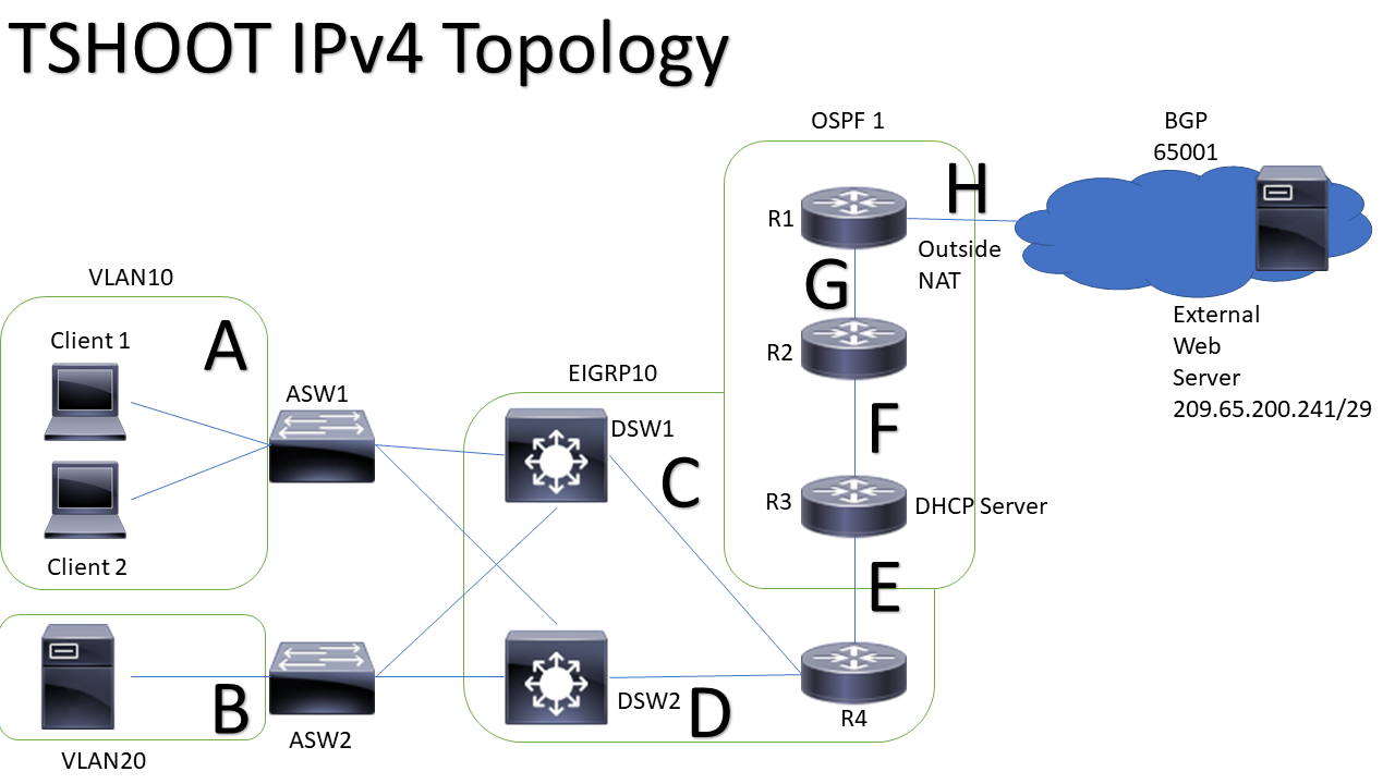 Route Protocol – Routing, Switching and Troubleshooting